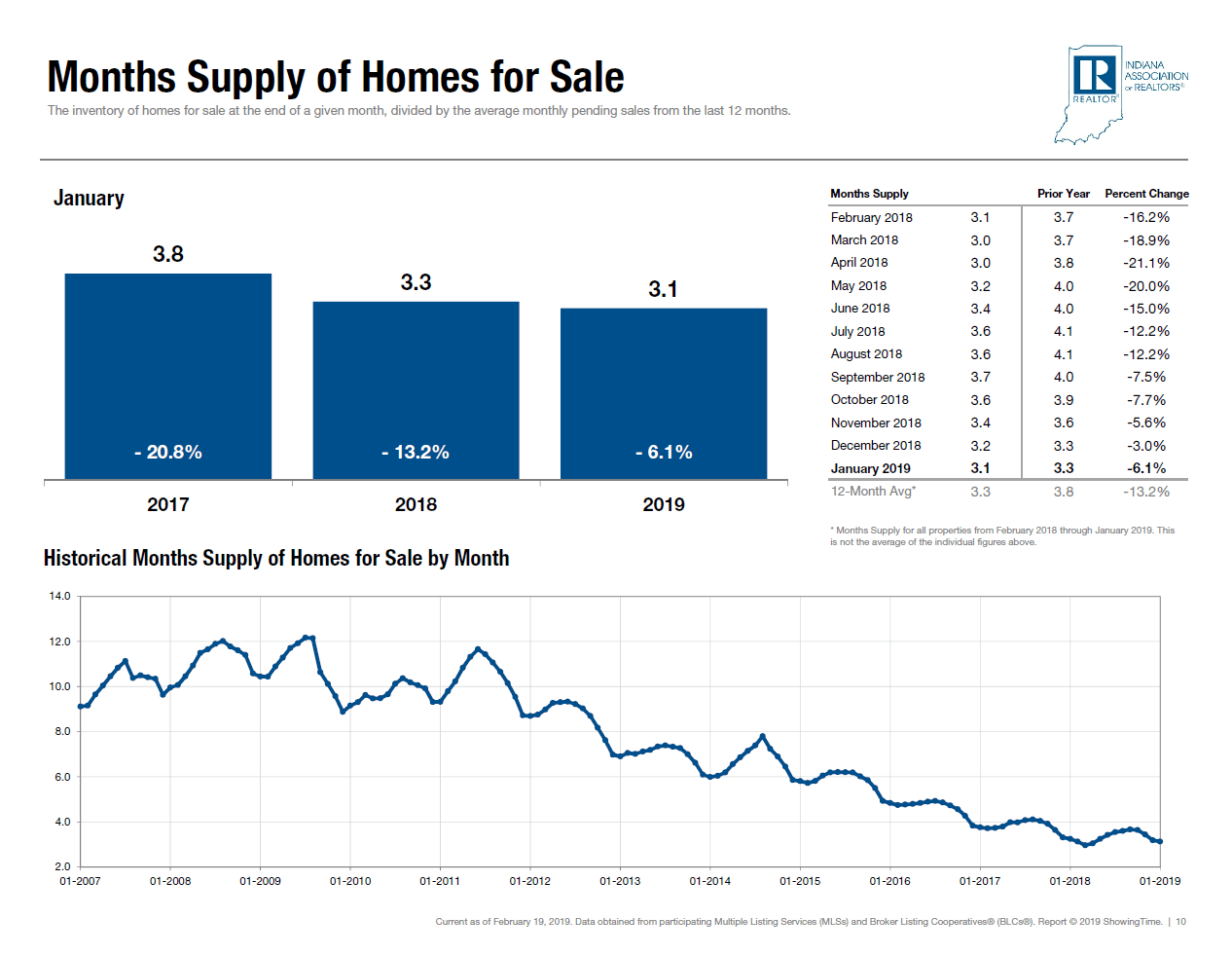 Months Supply of Fort Wayne Indiana Homes for Sale from Real Estate Investors Association meeting REIA